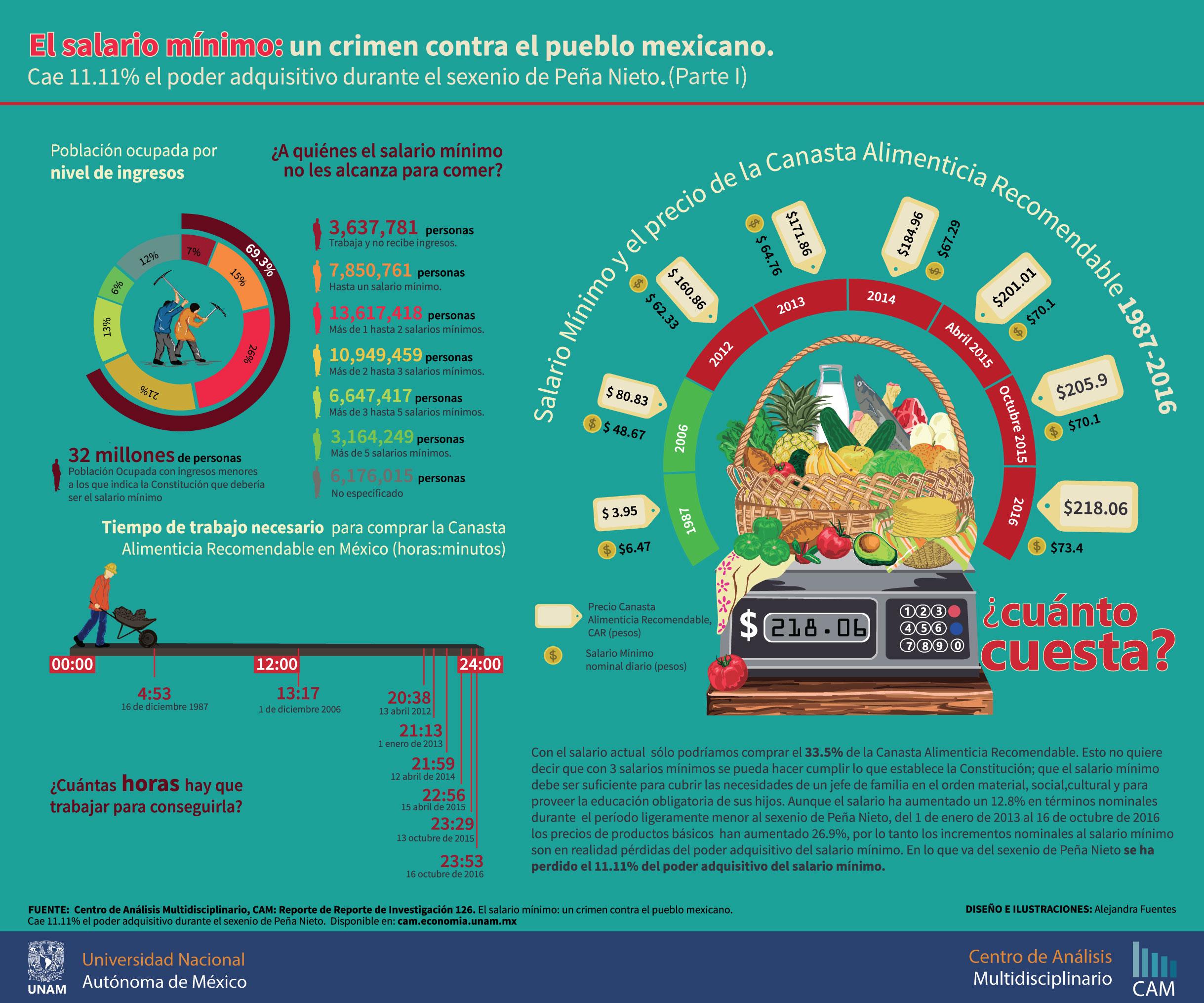 Reporte 126 del CAM UNAM El salario mínimo: un crimen contra el pueblo mexicano
