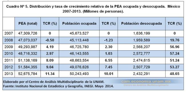 Distribución y tasa de crecimiento relativa de la PEA ocupada y desocupada.  México 2007-2013. (Millones de personas)