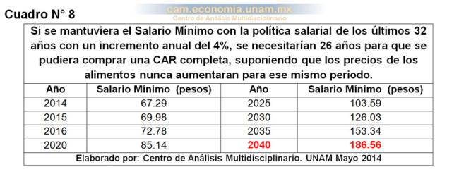 Si se mantuviera el Salario Mínimo con la política salarial de los últimos 32 años con un incremento anual del 4%, se necesitarían 26 años para que se pudiera comprar una CAR completa, suponiendo que los precios de los alimentos nunca aumentaran para ese mismo periodo.