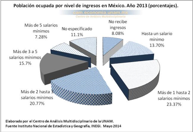 Población ocupada por nivel de ingresos en México (en porcentajes). Año 2013