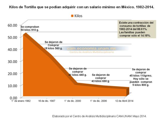 Kilos de tortilla que se podían adquirir con un salario mínimo en México. 1982-2014