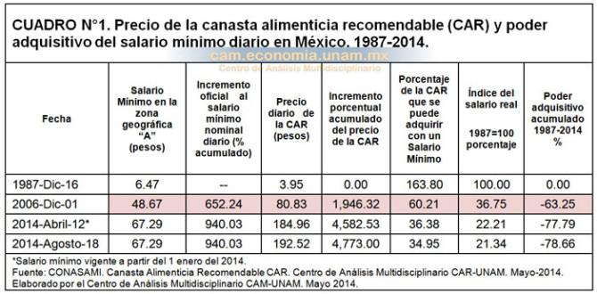 Precio de la canasta alimenticia recomendable (CAR) y poder adquisitivo del salario mínimo diario en México. 1987-2014