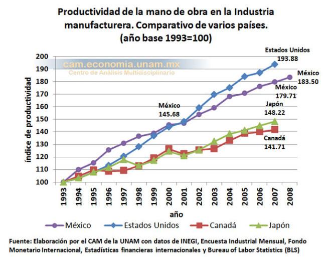 Productividad de la mano de obra del sector manufacturero en México en comparación con otros países