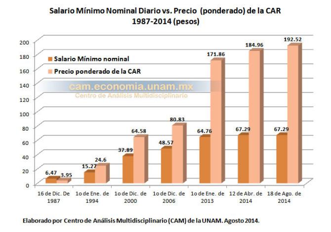 salario mínimo y precio de la car de 1987 a 2014