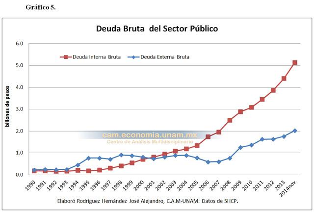 Resultado de imagen para deuda pública mexicana gráfica