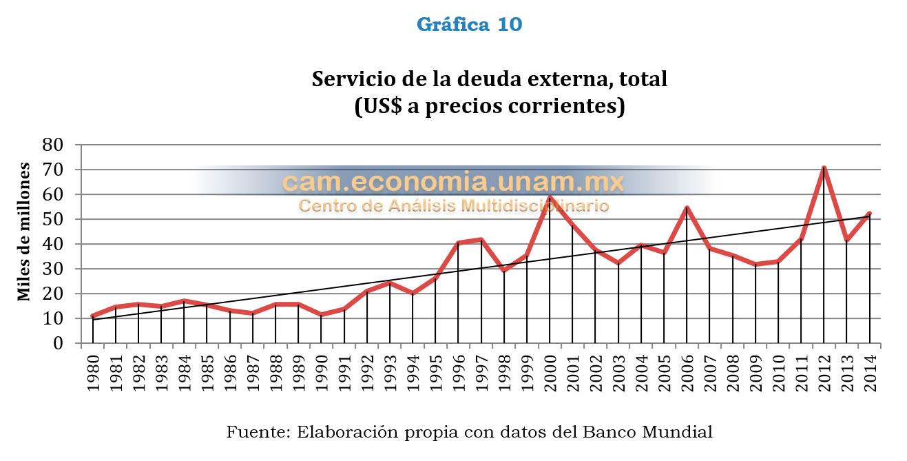 grafico10