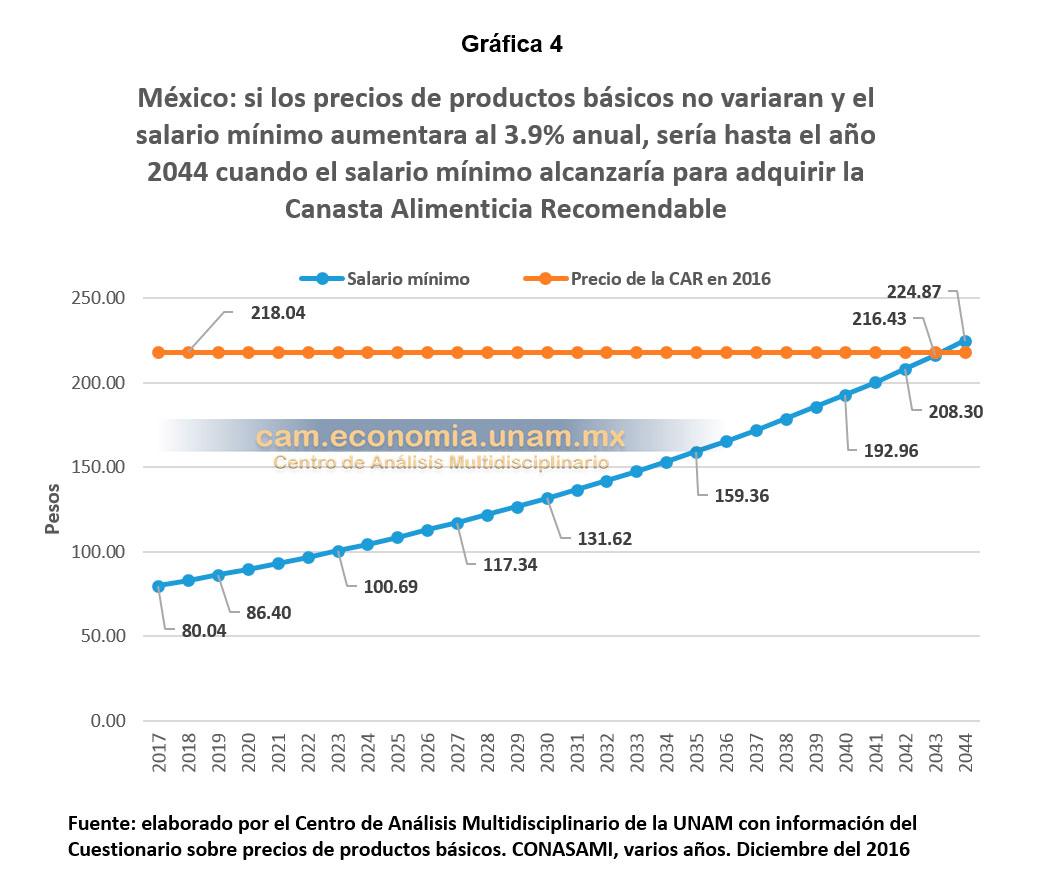 coparmex y la concamin entonces los trabajadores mexicanos tendr an que esperar hasta el a o 2044 para que el salario m nimo les alcanzara para comer